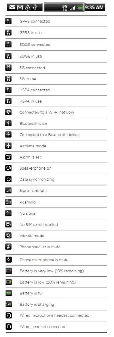 HTC Desire - Status Icons